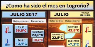 https://www.meteosojuela.es/logrono-actuales/