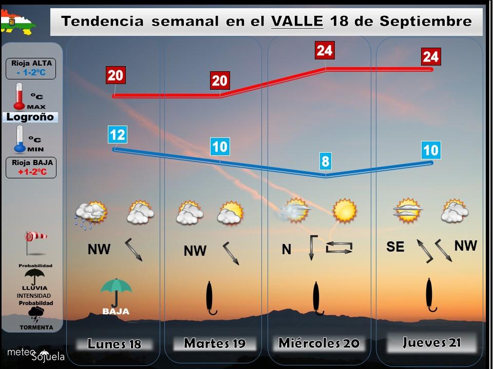 TENDENCIA SEMANA 1809 san mateo,tiempo,larioja,josecalvo,meteosojuela,meteo
