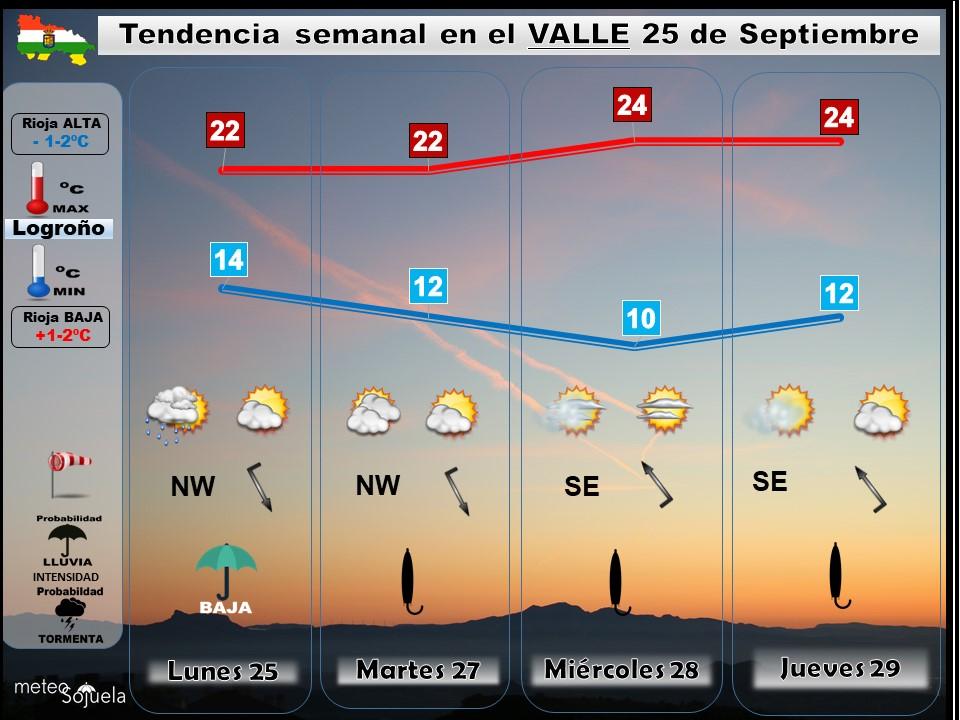 TENDENCIA SEMANA2509 tiempo,larioja,josecalvo,meteosojuela,meteo