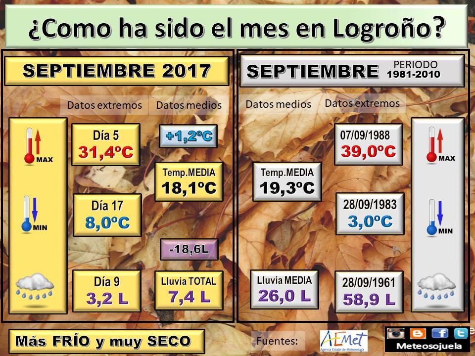 DATOS septiembre, tiempo,logroño,larioja,josecalvo,meteosojuela