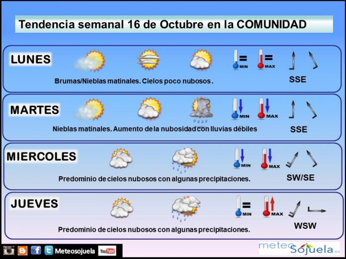 TENDENCIA SEMANA1610 tiempo,larioja,josecalvo,meteo,meteosojuela
