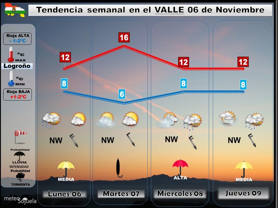 TENDENCIA SEMANA0611 tiempo,larioja,josecalvo,meteo,meteosojuela