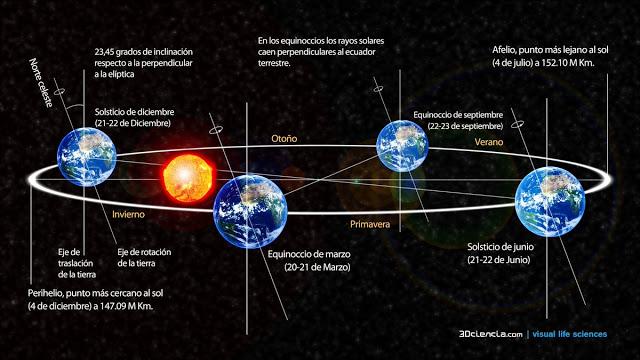solsticio invierno meteosojuela josecalvoe