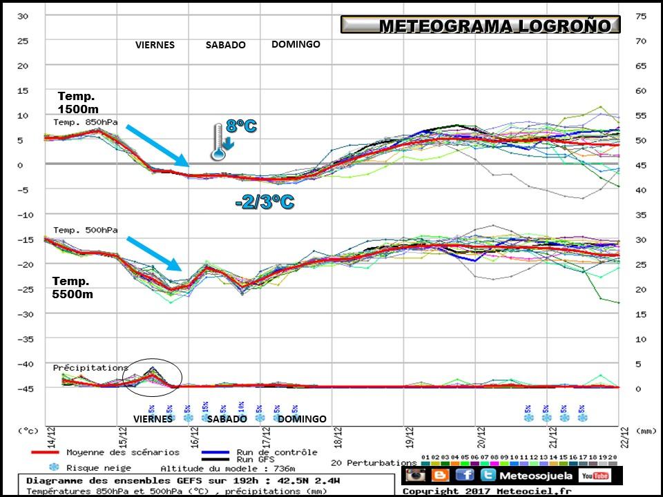 meteograma tiempo,josecalvo,meteosojuela,larioja