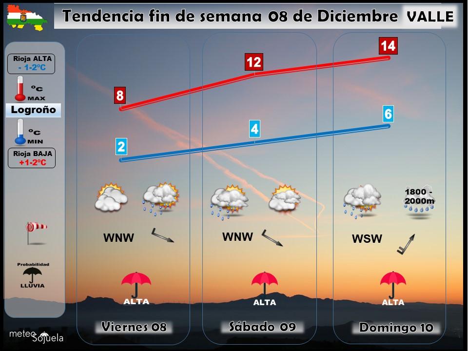 TENDENCIA FINDE SEMANA0812 tendencia fin de semana,josecalvo,meteosojuela,tiempo,larioja