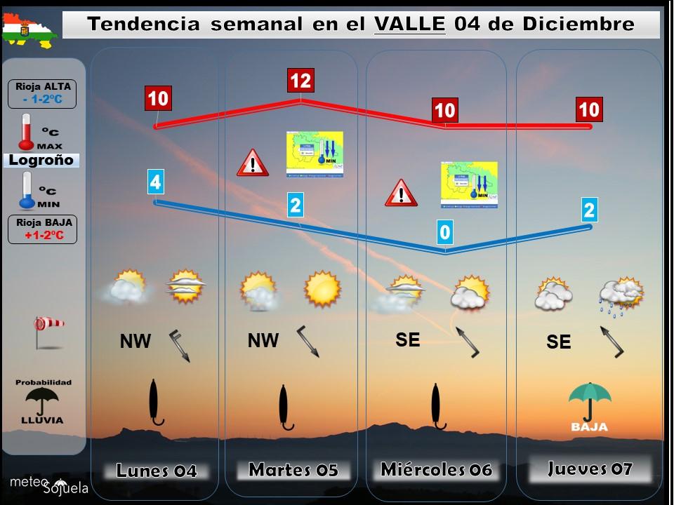 TENDENCIA SEMANA 0412 tiempo,larioja,josecalvo,meteosojuela