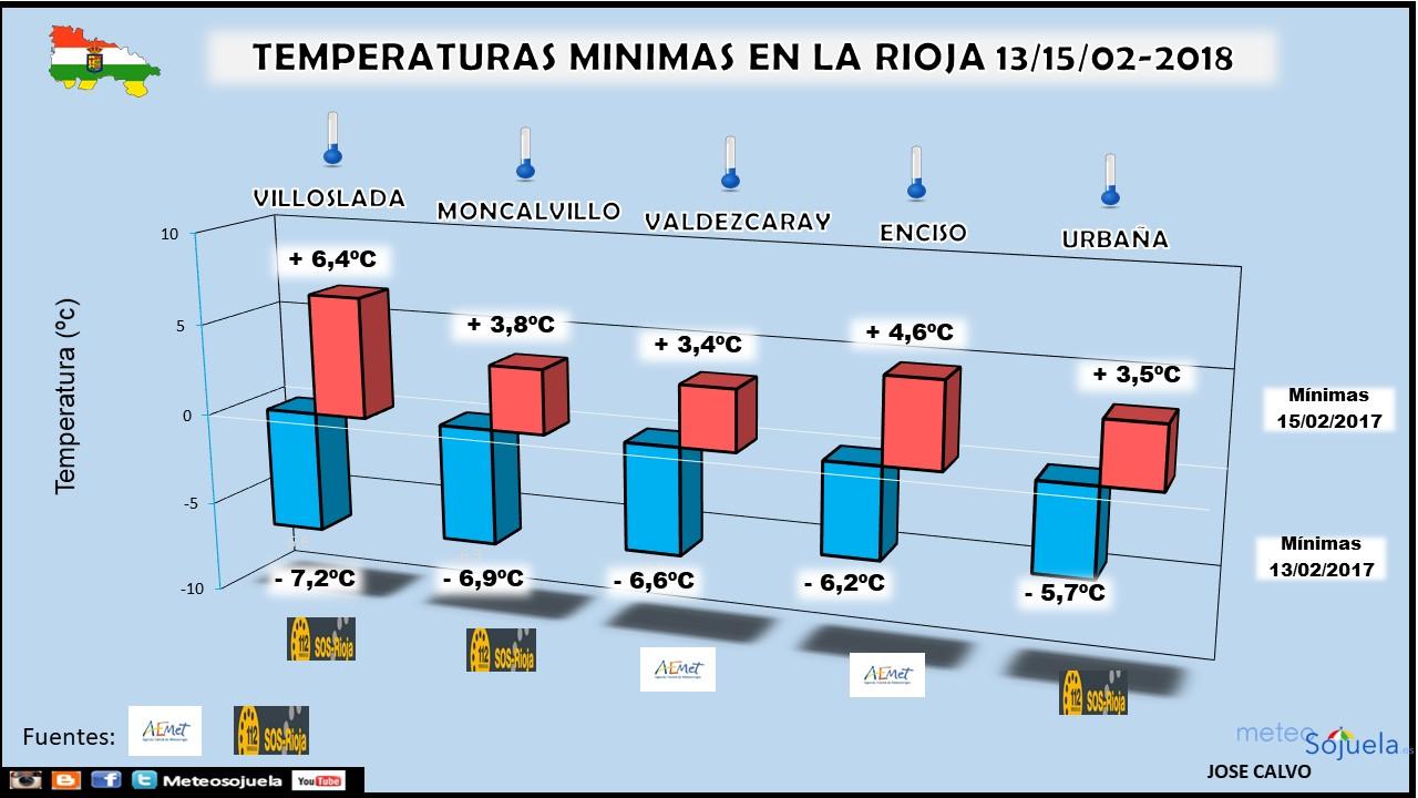 Infografía. Temperaturas mínimas por Meteosojuela