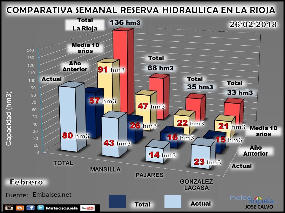 Reserva hidráulica y embalses en La Rioja. Meteosojuela