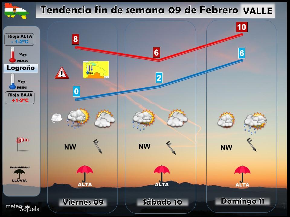 TENDENCIA FINDE SEMANA 09/02 tendencia fin de semana,josecalvo,meteosojuela,tiempo,larioja