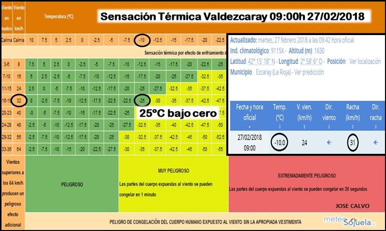 Sensación térmica en Valdezcaray. Meteosojuela