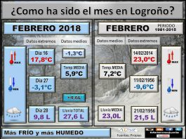 Datos climatológicos en Logroño. Meteosojuela