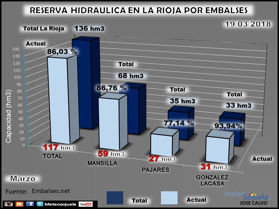 Grafico de barras. Reserva hidráulica y embalses en La Rioja. Meteosojuela