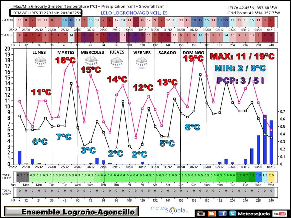 ENSEMBLE temperaturas y precipitación Agoncillo/Logroño ECWMF. Meteosojuela