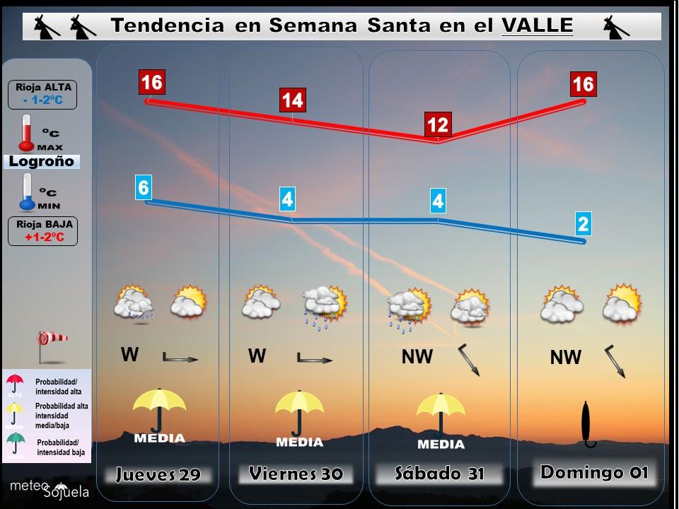 Tendencia del tiempo en Semana Santa en La Rioja por Meteosojuela
