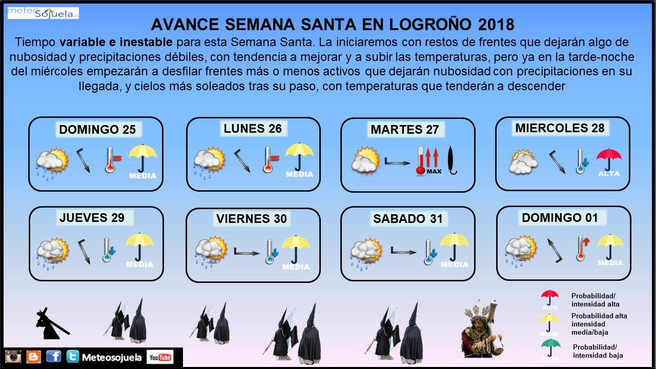 Previsión Semana Santa. Meteosojuela