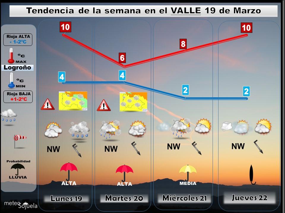 Tendencia del tiempo en La Rioja semana 19 de Marzo.Meteosojuela