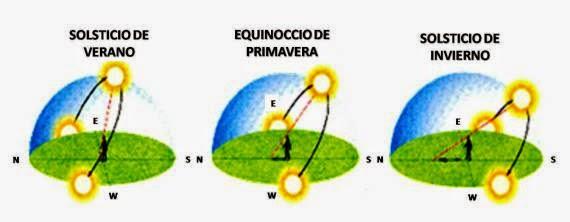 equinoccio. meteosojuela