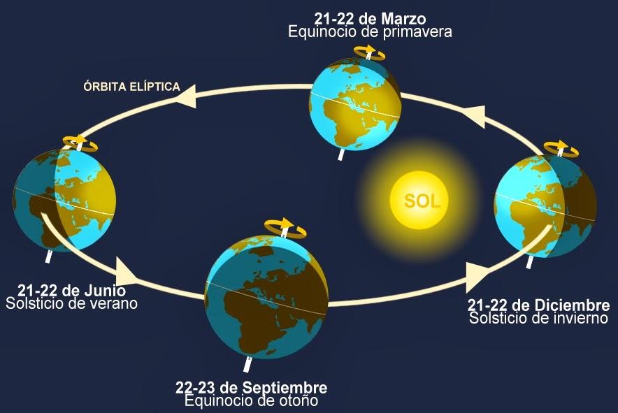 solsticios-y-equinoccios Meteosojuela