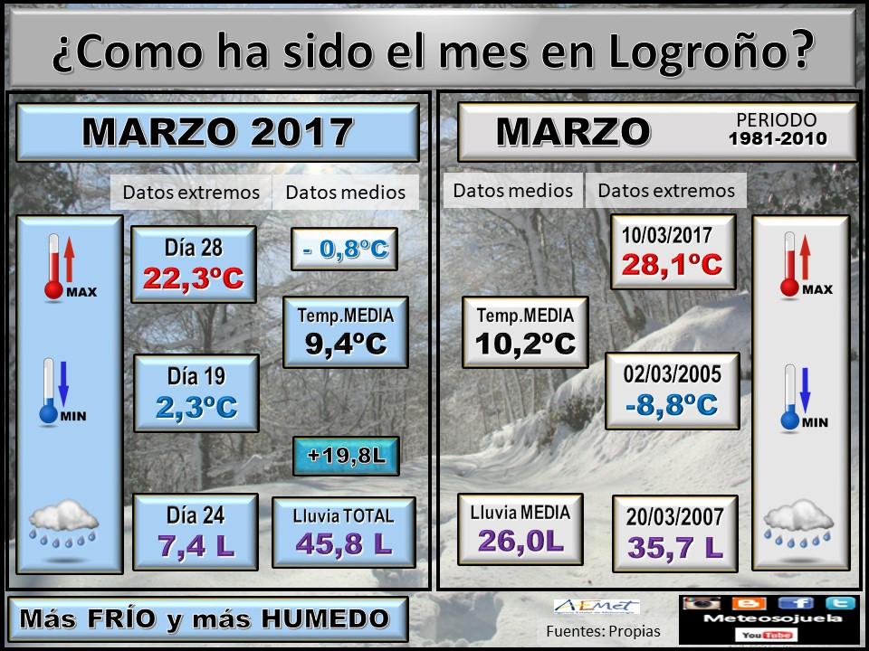 Previsión del tiempo en La Rioja para el mes de Abril 2018
