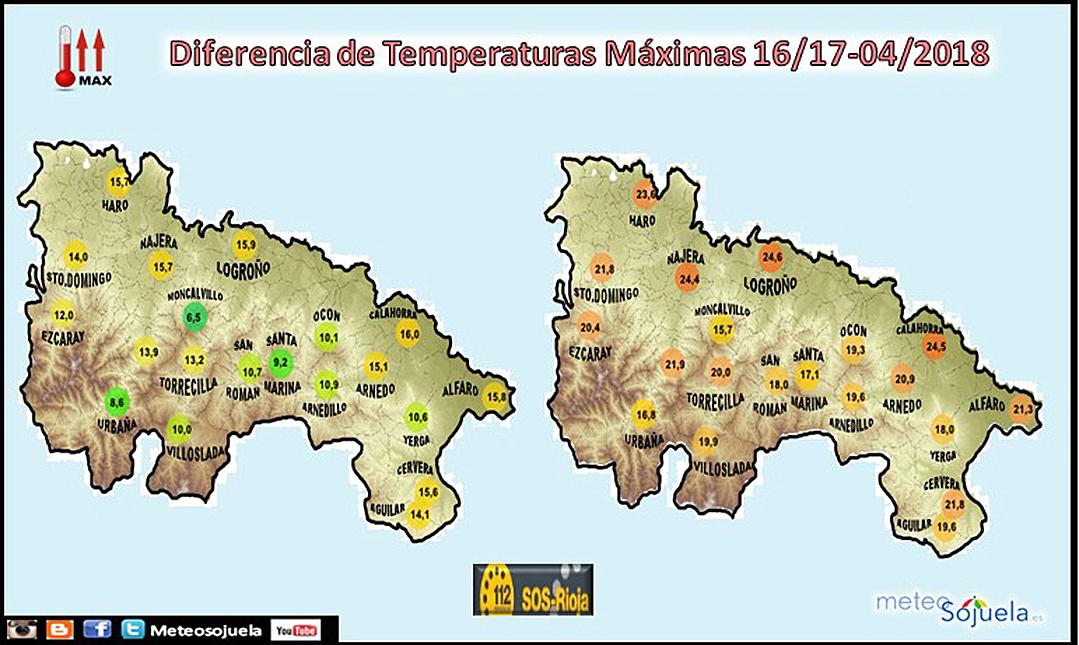 Comparativa Temperaturas Máximas en La Rioja