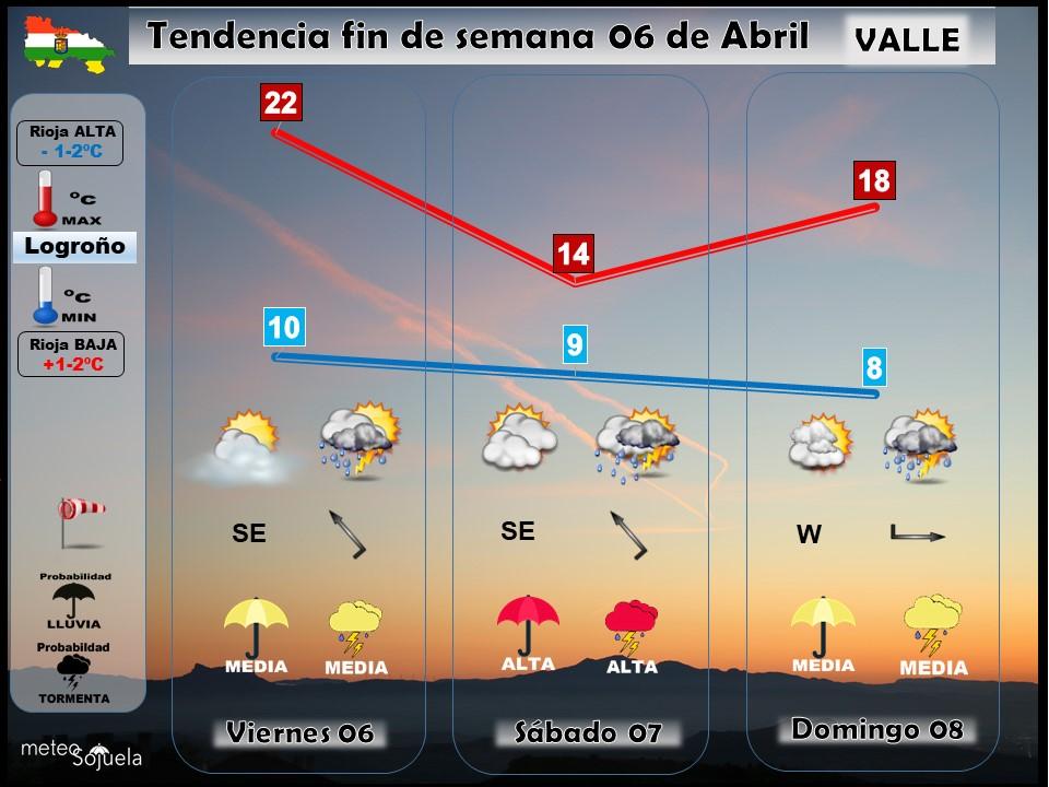 Tendencia del tiempo en La Rioja el fin de semana.Meteosojuela