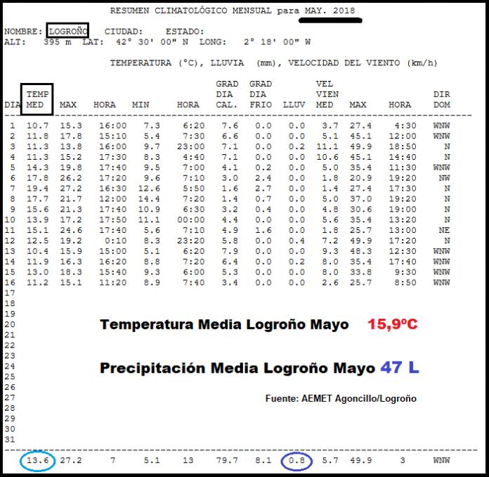 Temperaturas Estación de Logroño