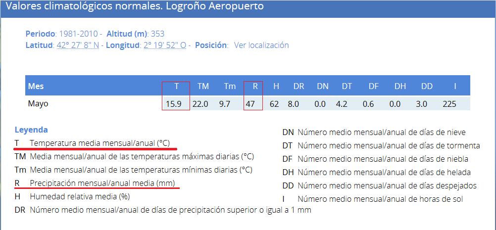 Datos mes de mayo AEMET.Meteosojuela
