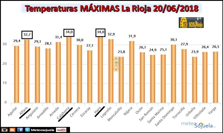 Temperaturas máximas La Rioja. Meteosojuela