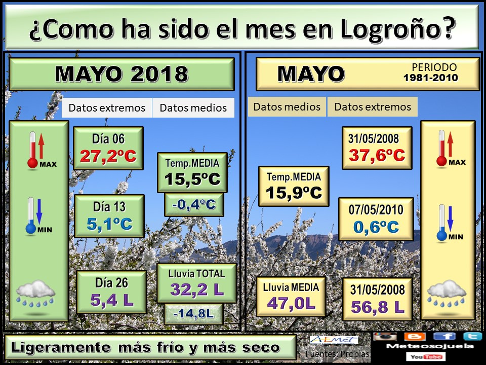 Datos COMPARATIVOS del mes de Abril en Logroño. Meteosojuela