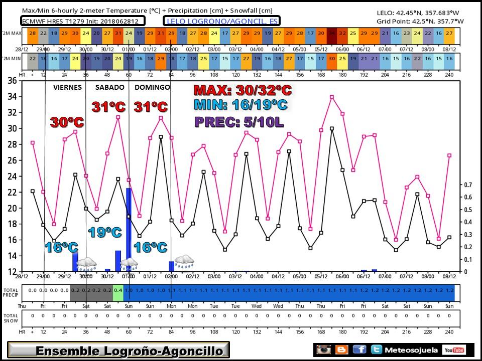 ENSEMBLE .Temperaturas y precipitaciones en Logroño. Meteosojuela