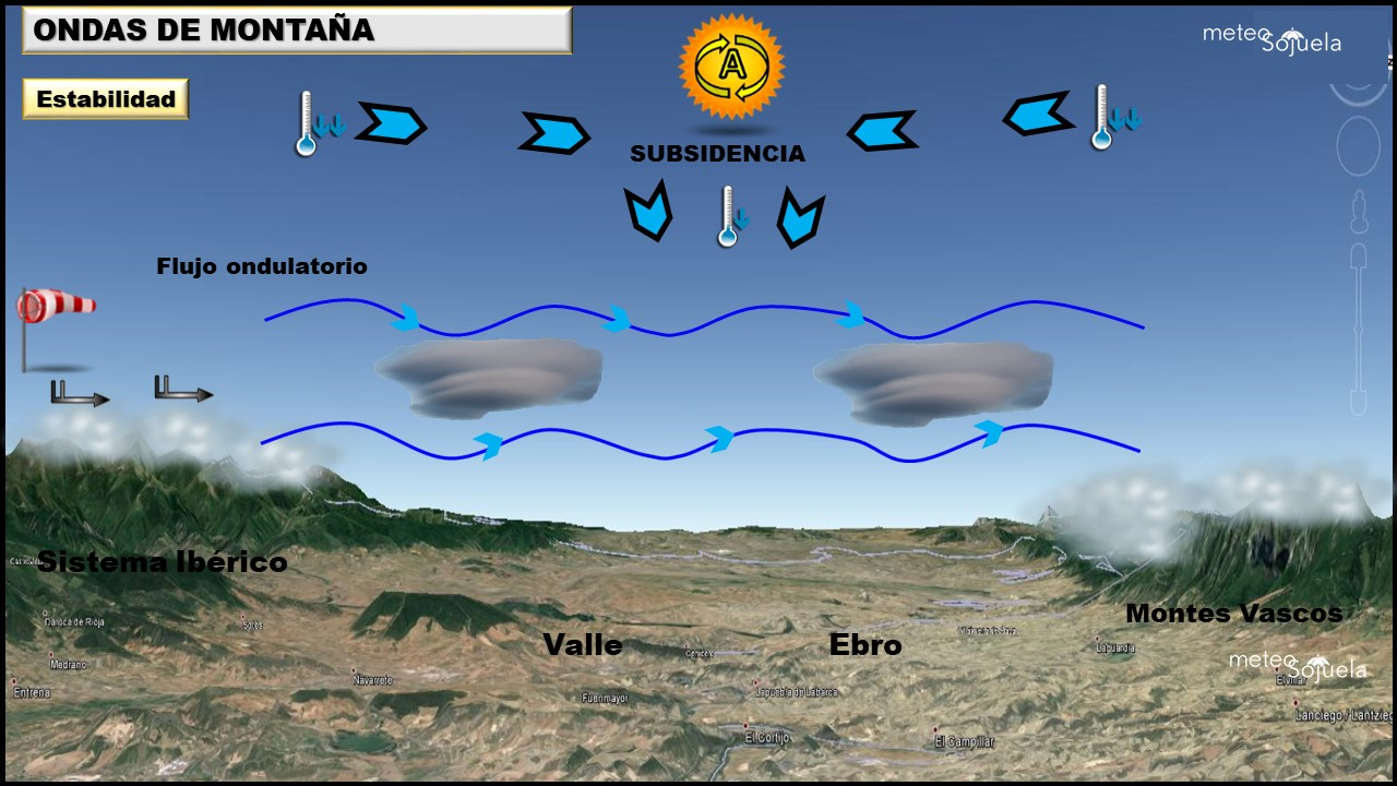 Nubes Lenticulares. Como se forman. Meteosojuela