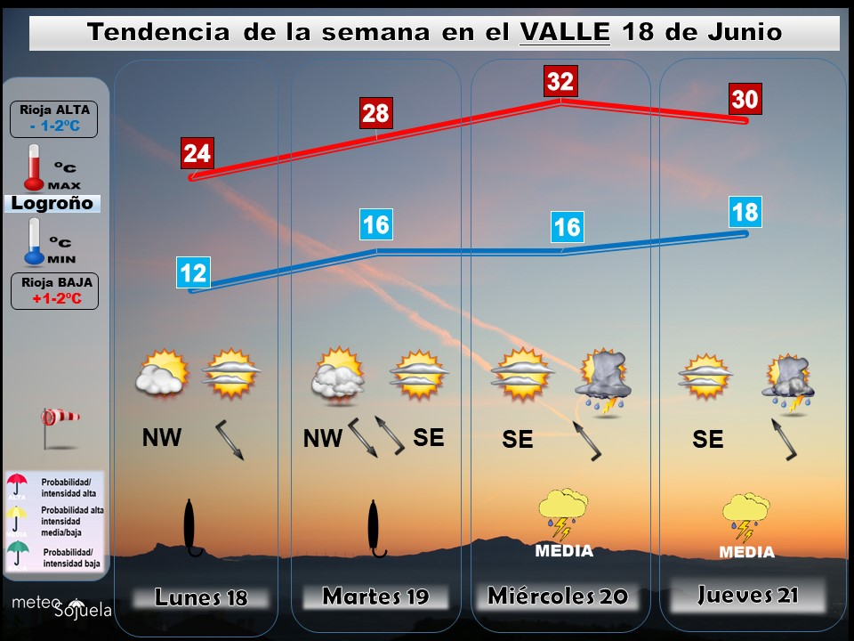 Tendencia del tiempo en La Rioja esta semana.Meteosojuela