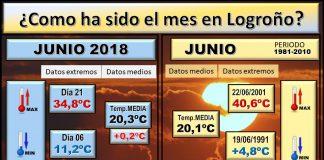 Datos COMPARATIVOS del mes de Junio en Logroño. Meteosojuela