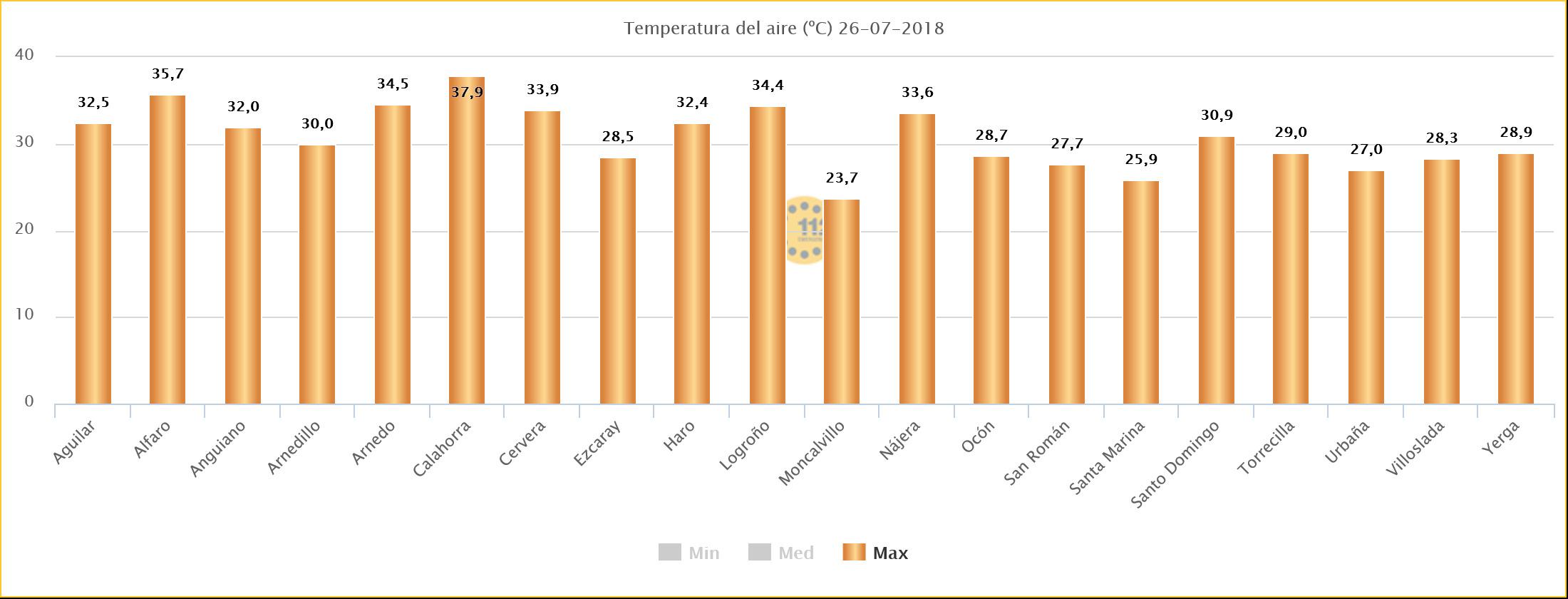 Grafico teGrafico temperaturas SOS Riojamperaturas S