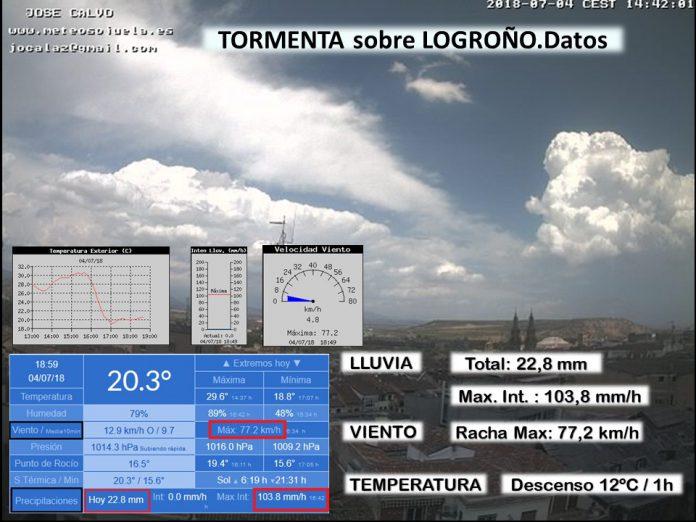 Datos tormenta en Logroño por Meteosojuela