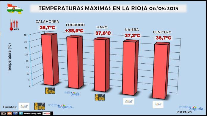 Grafica de temperaturas máximas de La Rioja. Meteosojuela