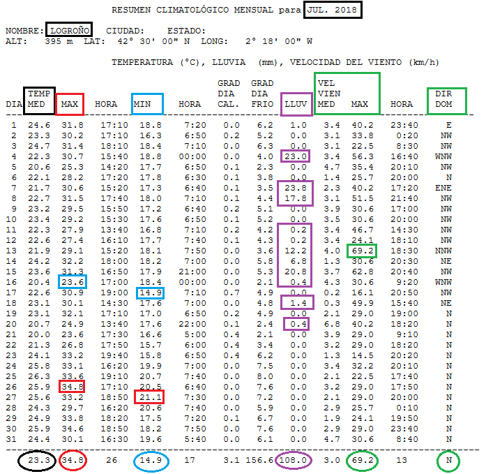 Datos meteorológicos estacion Logroño Centro.Meteosojuela