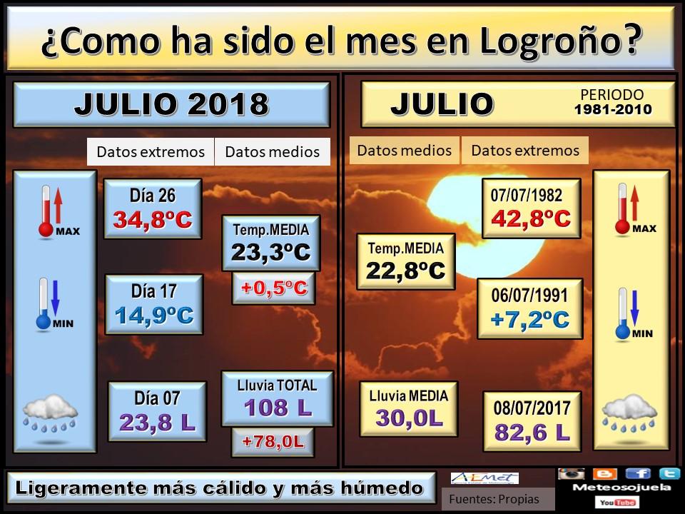 Datos COMPARATIVOS del mes de Julio en Logroño. Meteosojuela