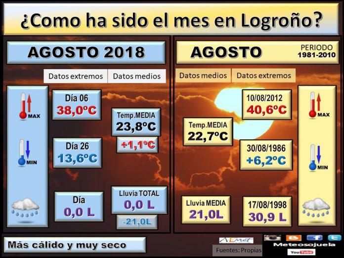 Datos COMPARATIVOS del mes de Agosto en Logroño. Meteosojuela