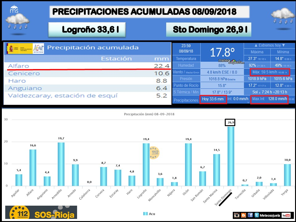 Datos chubascos y tormentas en La Rioja. Meteosojuela