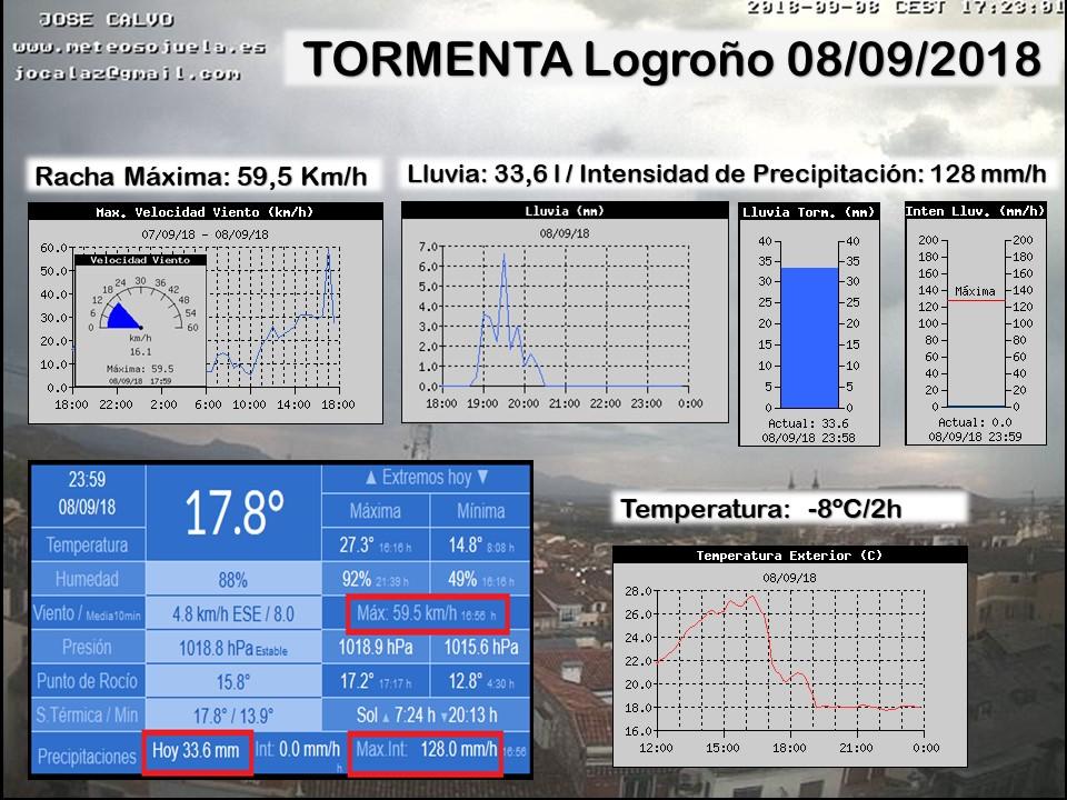 Datos estaciones Logroño. Meteosojuela
