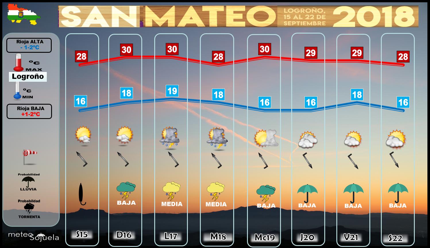 El tiempo en San Mateo. Logroño. La Rioja. Meteosojuela