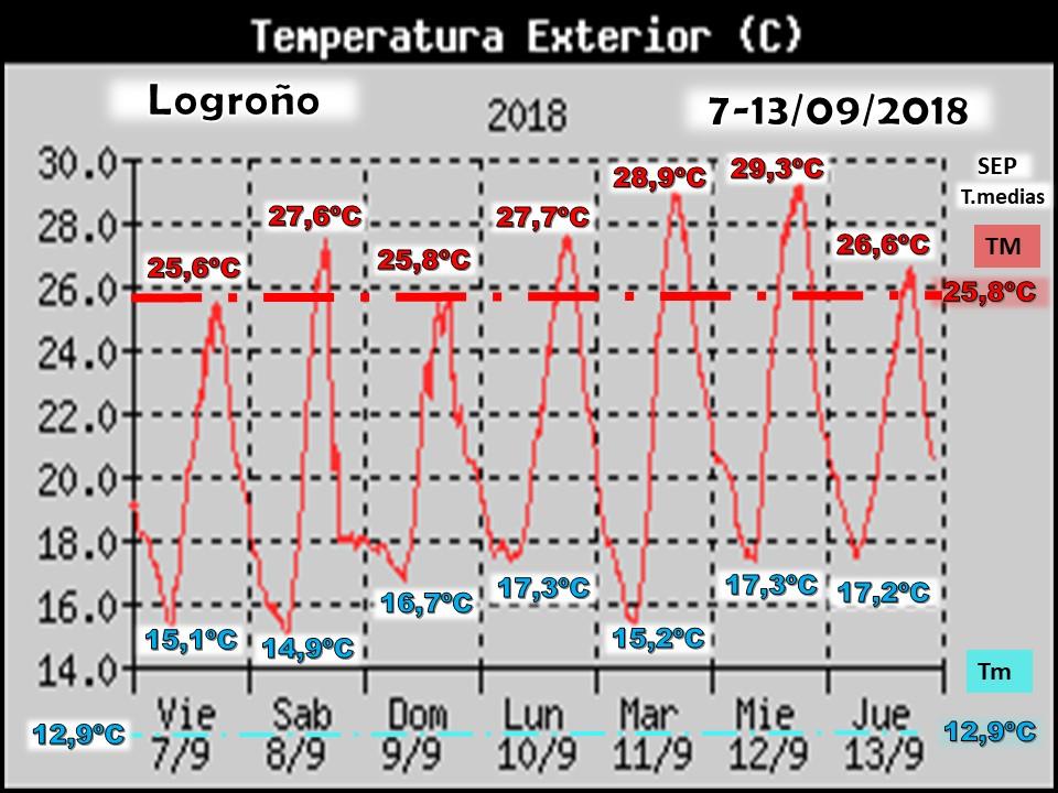 Datos Temperatura Estación de Logroño. Meteosojuela. Jose Calvo