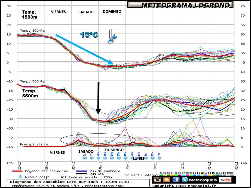 Meteograma de temperaturas y precipitación. Meteosojuela