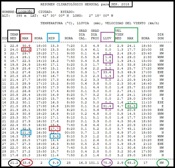 Datos COMPARATIVOS del mes de Septiembre en Logroño. Meteosojuela