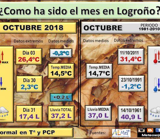 Datos Meterologicos Logroño. Mes de Octubre. Meteosojuela