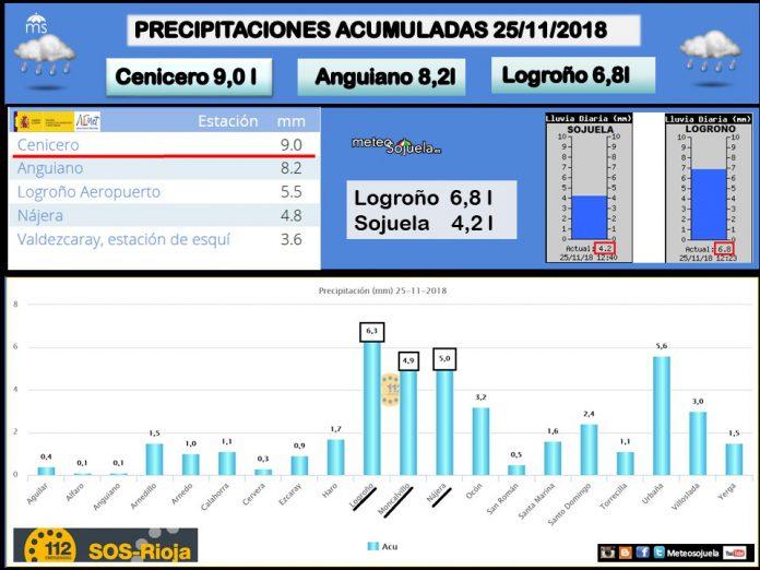 Datos precipitación acumulada. Meteosojuela La Rioja