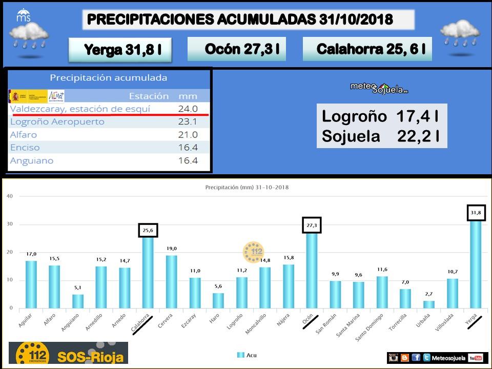 Datos lluvias La Rioja. Meteosojuela
