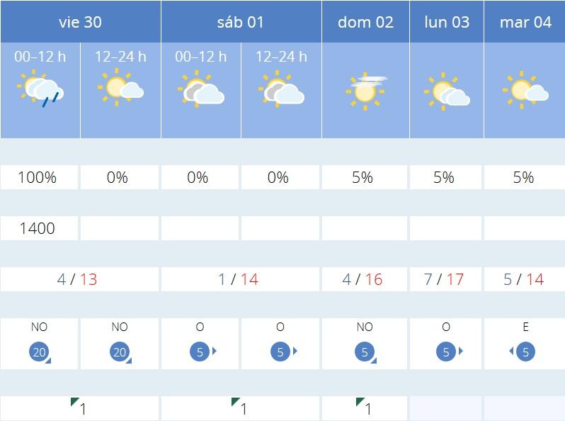 Previsión tiempo La Rioja próximos días AEMET. Meteosojuela