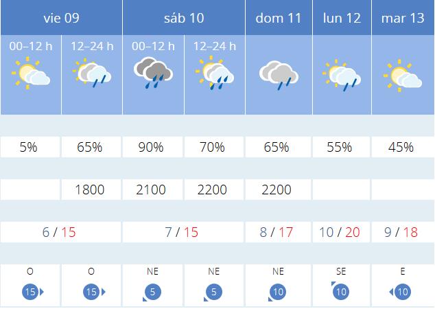 Previsiones AEMET próximos días. Meteosojuela